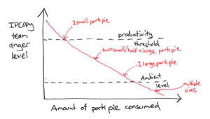Anger levels versus pork pie consumption