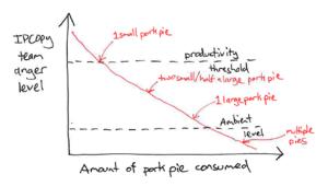 Anger levels versus pork pie consumption