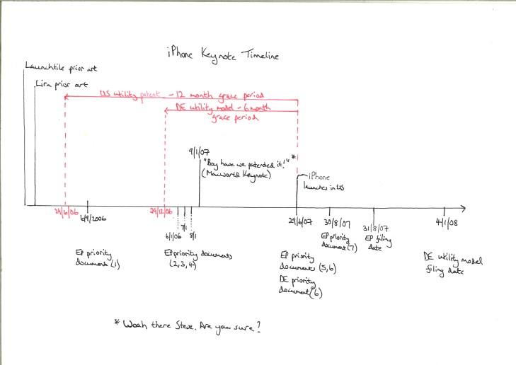 Apple timeline2