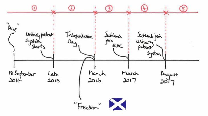 Scotland timetable