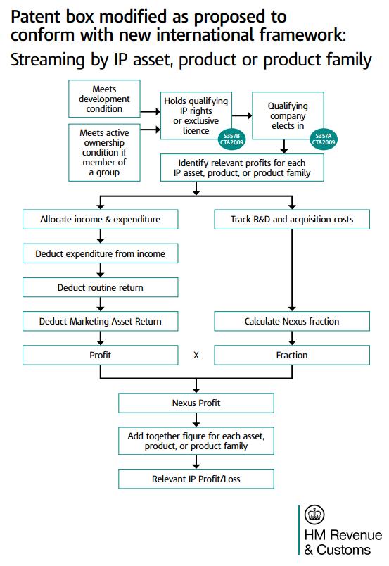 Patent Box Flow chart