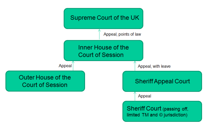 Sheriff Appeal Court Civil Court Of Session | Autos Post
